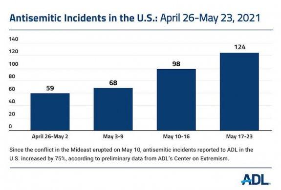 Incidentes antisemitas-durante-operación-en-Gaza
